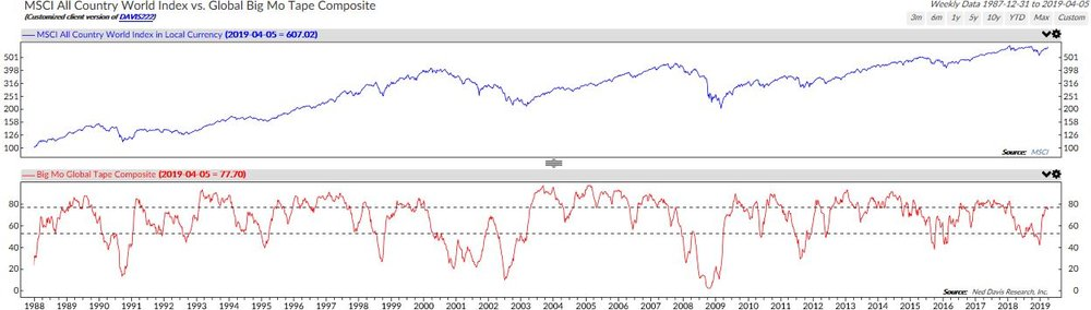 MSCI All Country World Index vs. Global Big Mo Tape Composite Chart.