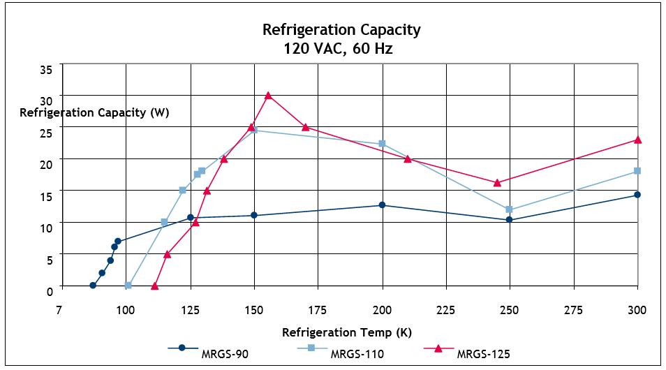 MR-Refrigeration-Capacity-120VAC.PNG