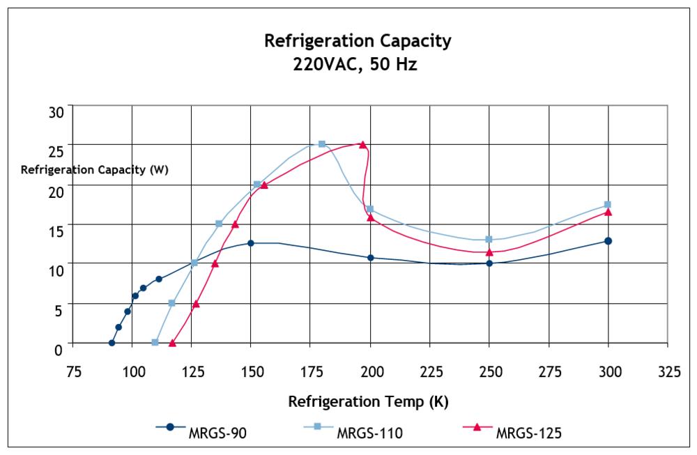 MR-Refrigeration-Capacity-220VAC.PNG