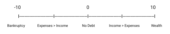 Financial Scale.png