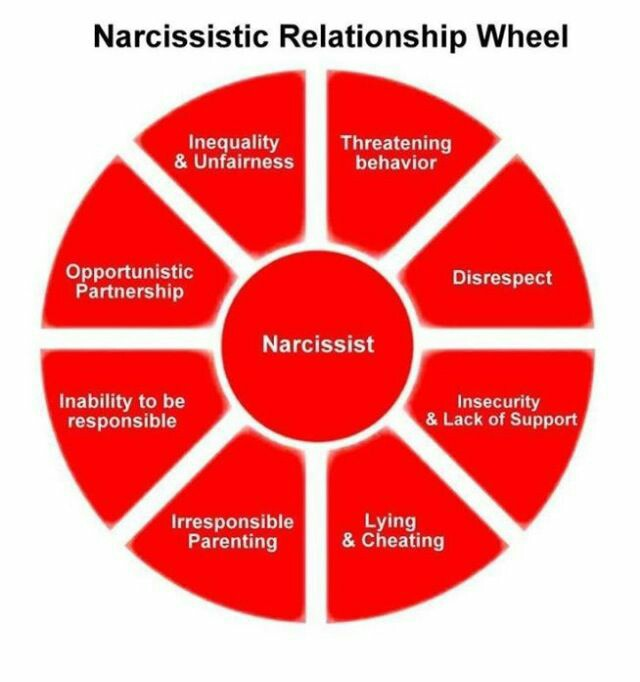 narcissistic relationship wheel.jpg