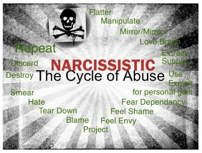 Narcissistic Abuse 101: What Is It & Why Don't People Know