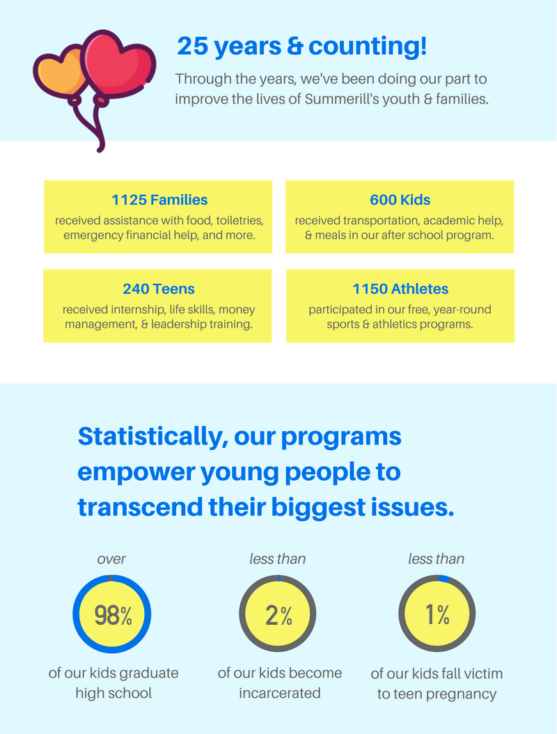 summerhill+community+ministries+statistics.png