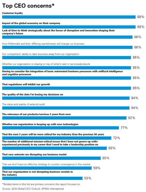 encuesta-de-KPMG-preocupaciones-de-un-CEO.jpg