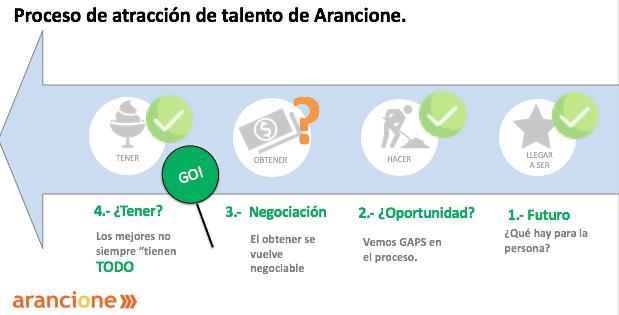 Proceso-de-reclutamiento-en-Arancione.png