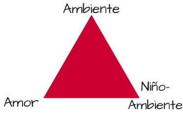 Triángulo del Método Montessori