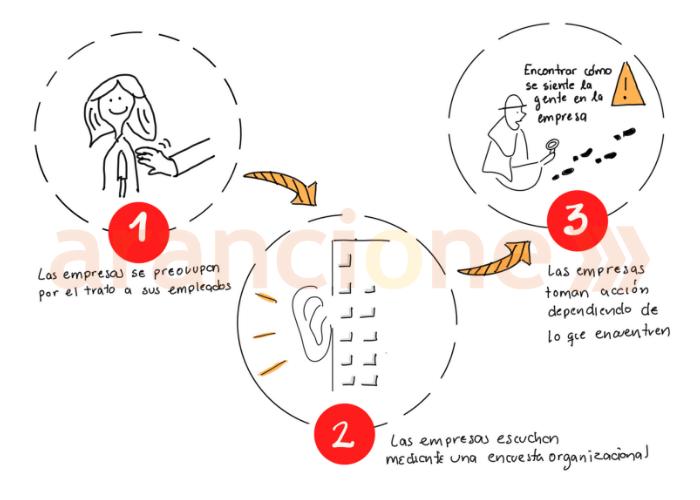 Como funciona el clima organizacional.png