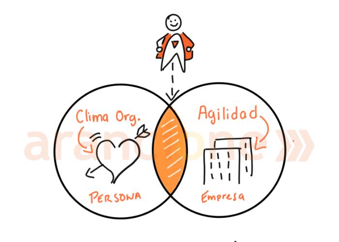 Agilidad vs Clima Organizacional.png