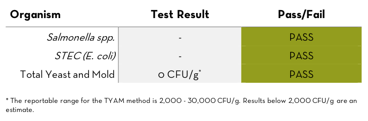 Rocky Mountain Green average Blue Cheese test result dated for 4//20/18 by RM3 Labs in Boulder, Colorado