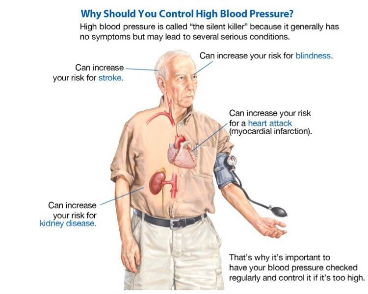 Controlling Your Blood Pressure