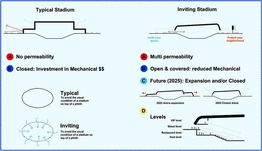 San Diego Arena - Architects Mosher Drew05.jpg