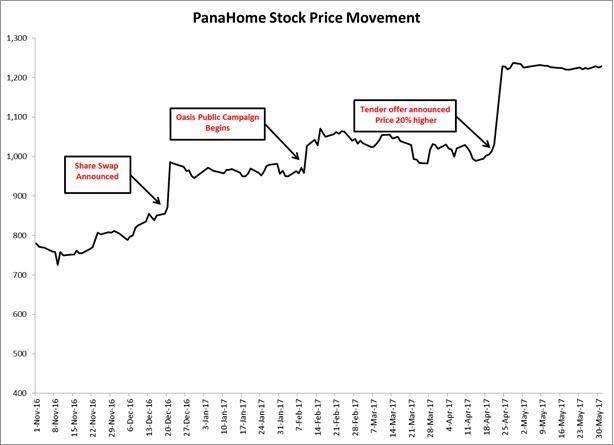 Stock Price Movement.jpg
