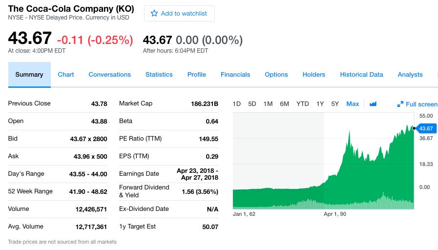 A snapshot summary of Coca-Cola's stock (KO),March 2018 - Yahoo Finance.