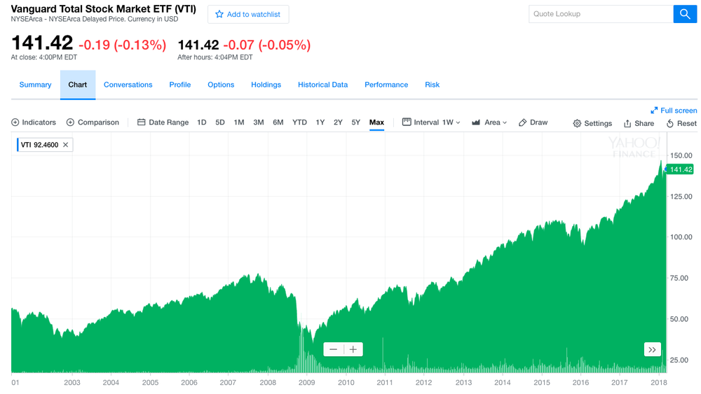 Vanguard Total Stock Market ETF (VTI) Historical Chart, March 2018 - Yahoo Finance