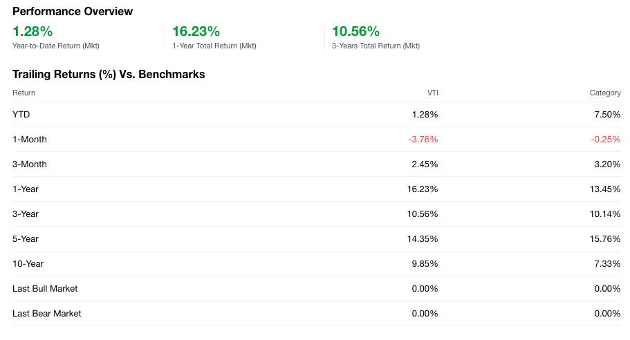 Vanguard Total Stock Market ETF (VTI)Performance Overview, March 2018 - Yahoo Finance