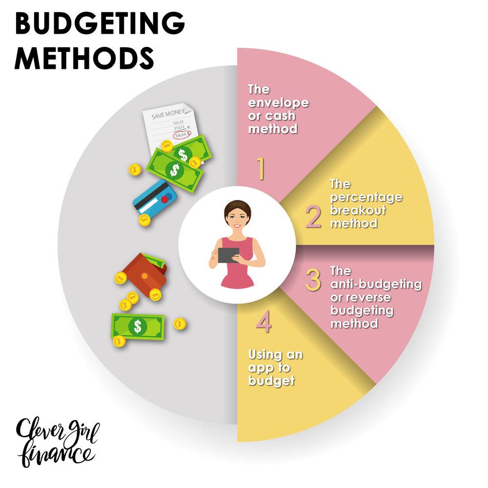 WK 8 - Budgeting Methods.jpg
