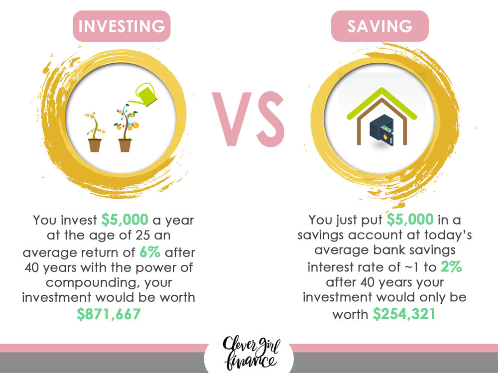 Lesson 2 - Investing vs Saving.jpg