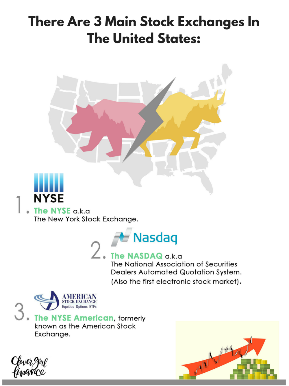 There are 3 main stock exchanges in the United States_.png