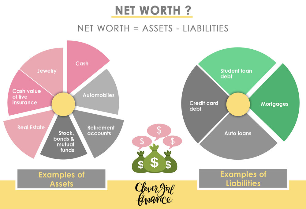 WK 3 - Net worth.jpg