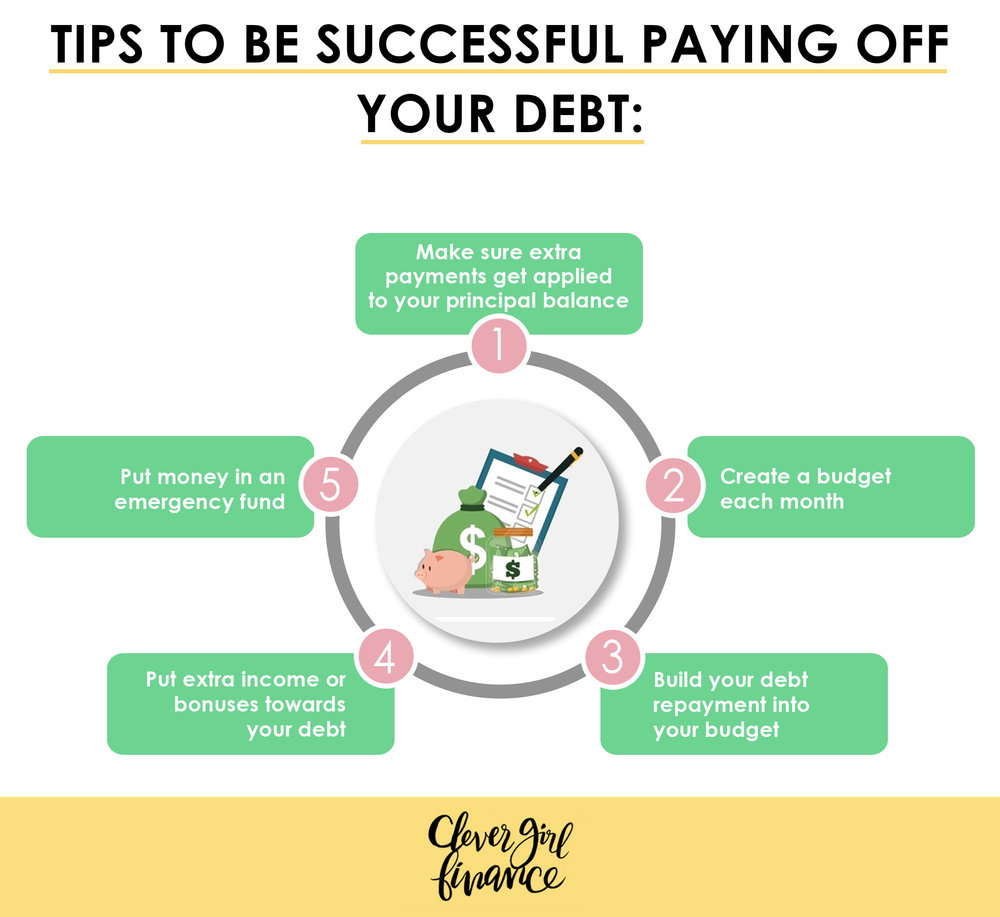 WK 6 - Tips to be successful paying debt.jpg