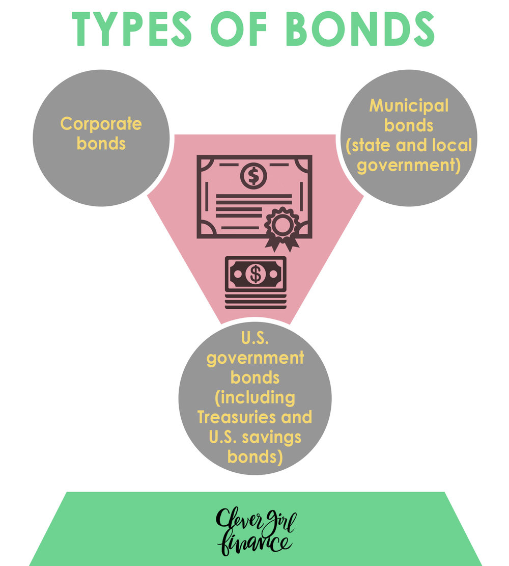 Lesson 12 - Types of Bonds.jpg