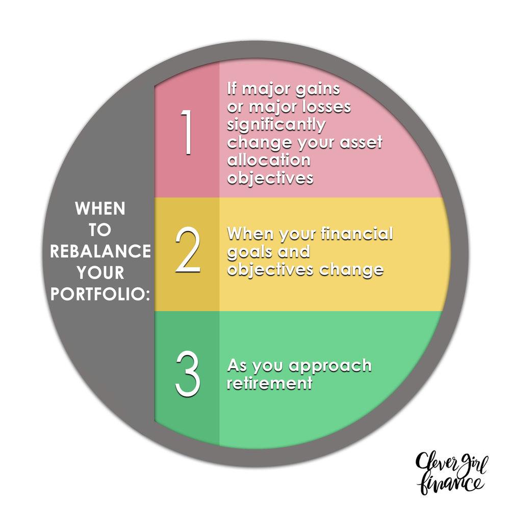 Lesson 15 - When to rebalance your portfolio.jpg