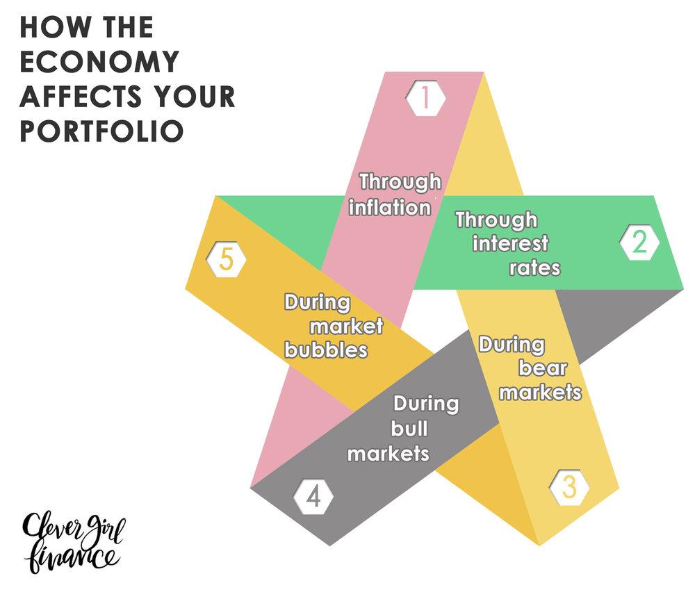Lesson 16 - The economy and your portfolio.jpg