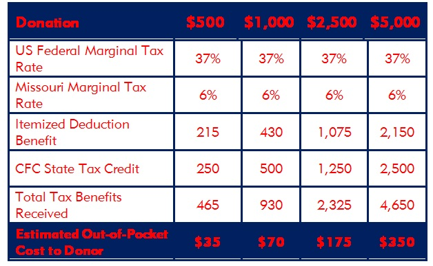 This table is intended as an example only. It assumes you are in the highest marginal federal tax rate and that you can itemize your deductions. Donors who are unable to itemize can still receive up to 50% of their donation as a Missouri tax credit. Each individual's tax situation is unique, so please consult your tax advisor to confirm the benefits you would receive