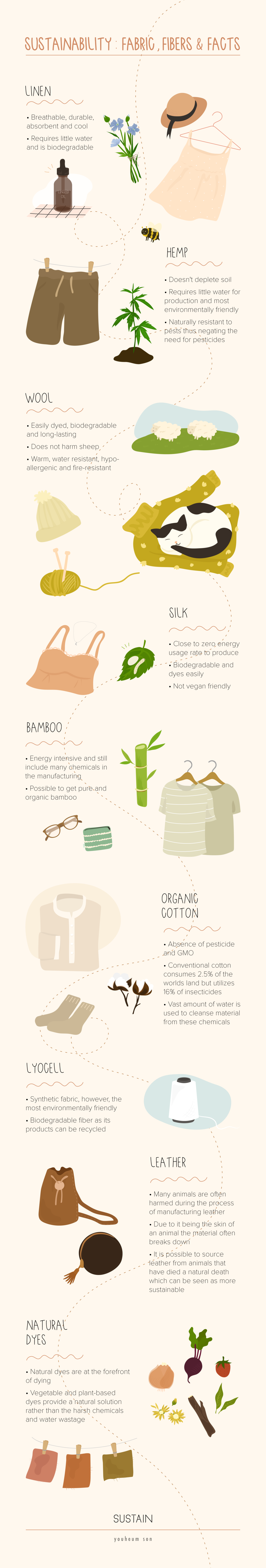 Youheum Son_Sustainability fabrics, fibers, and facts_Sustain Magazine_v2-01.png