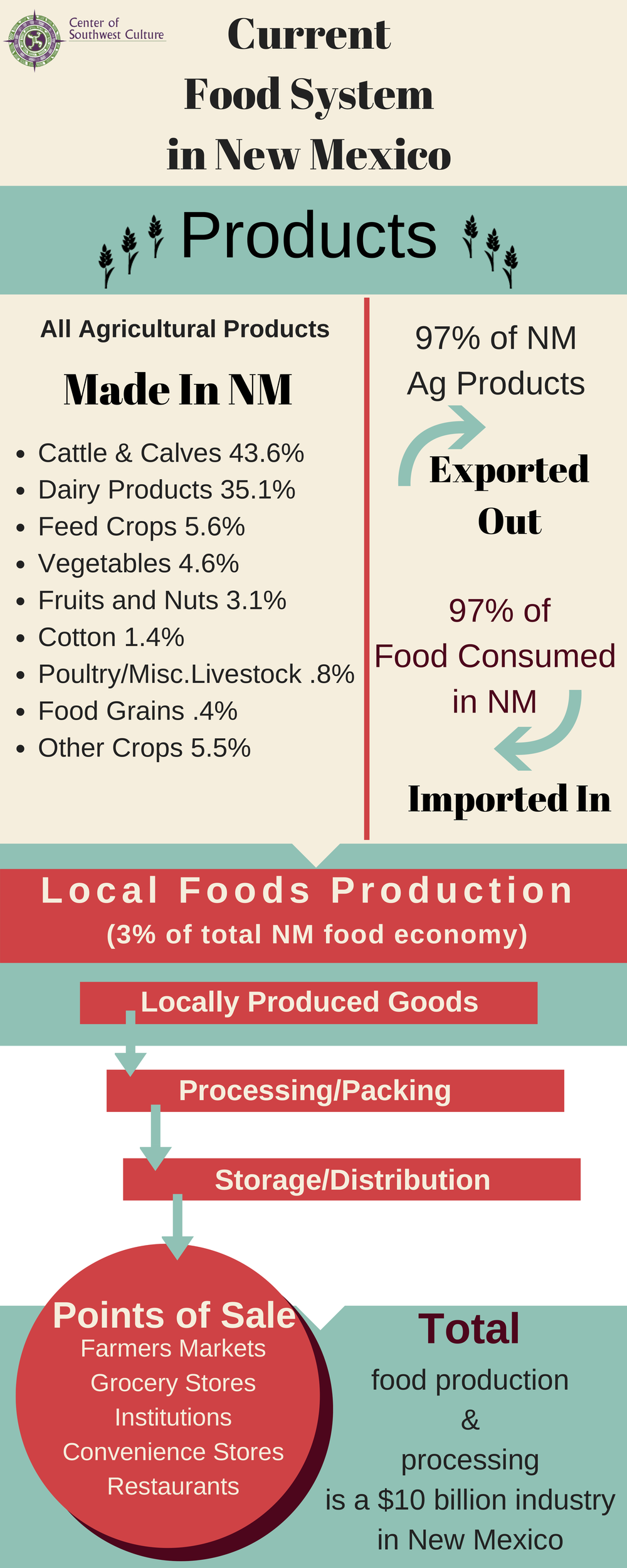 CSC How NM Food Systems Work 12-2017.png