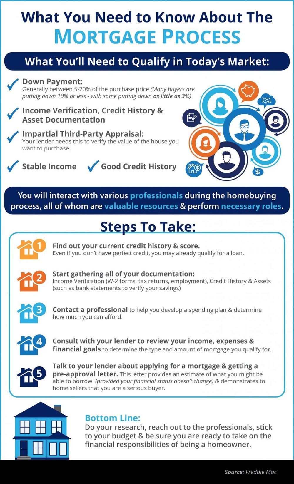 Mortgage process infographics