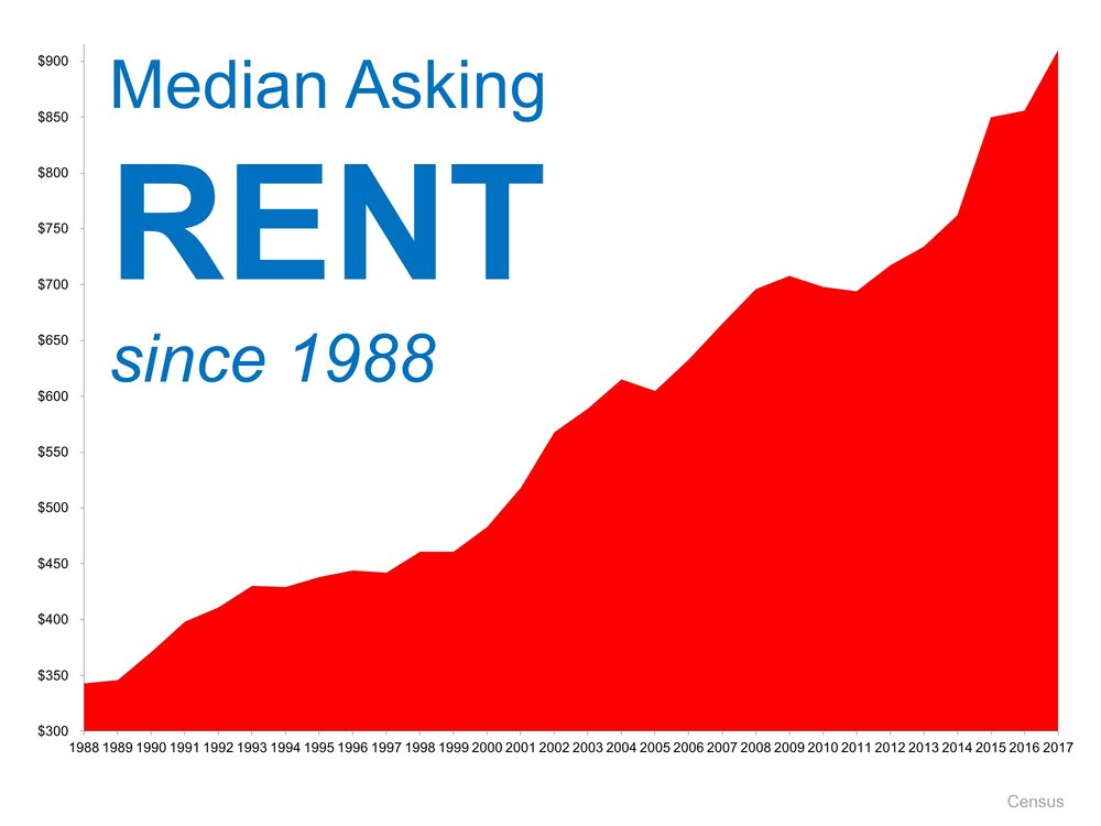 Median Asking Rent Graph