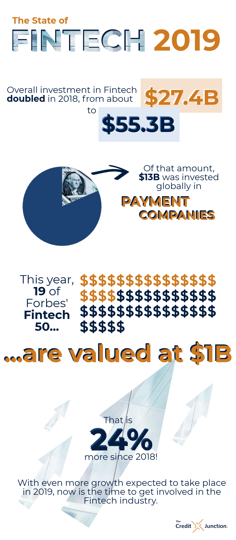 State of Fintech Infographic