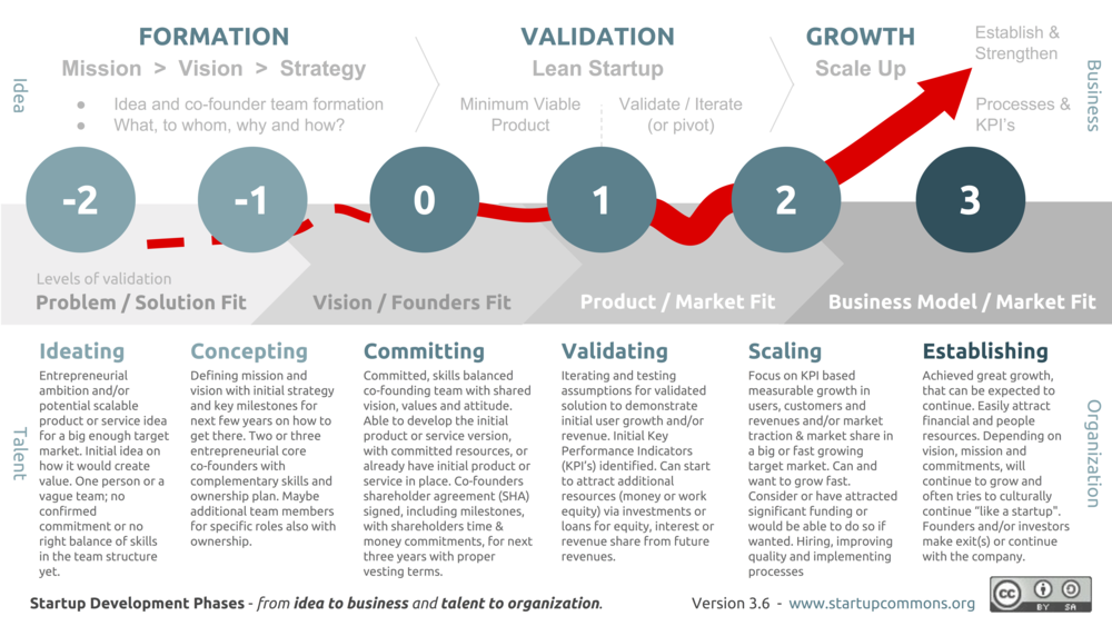 B4C Venture's programs are mapped to the following startup phases,  developed by Startup Commons .