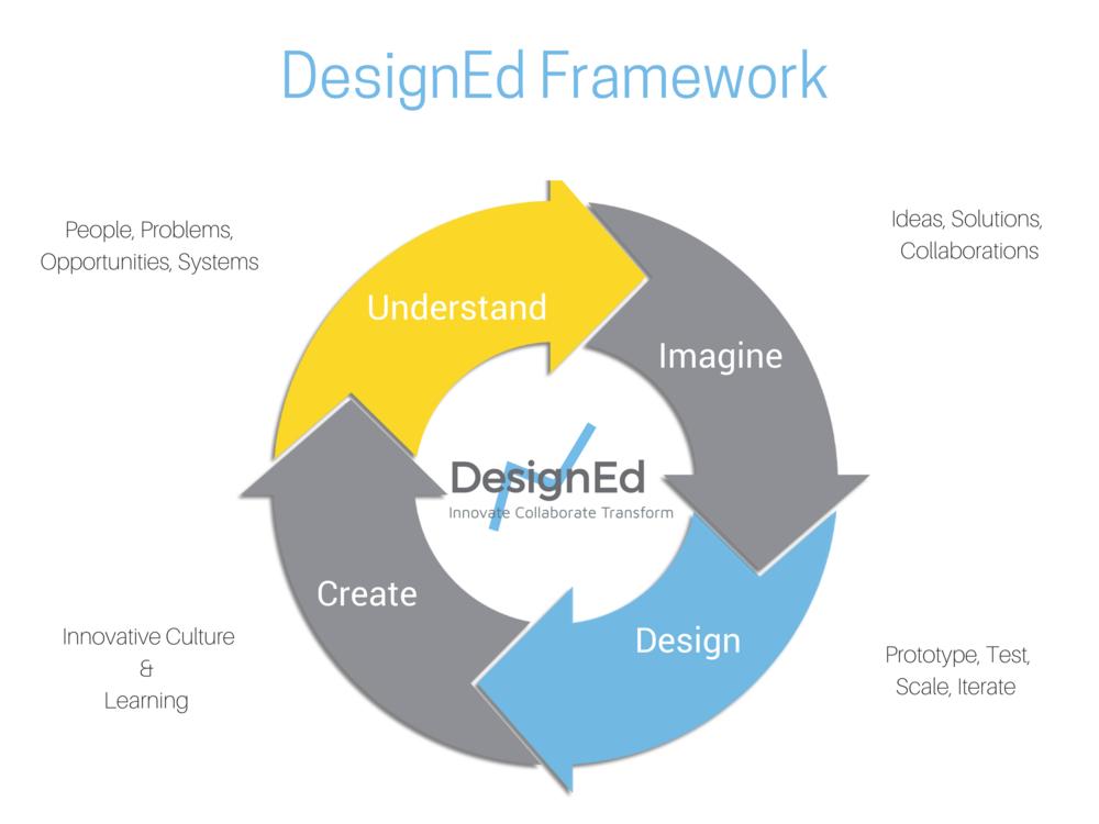 DesignEd Framework.png