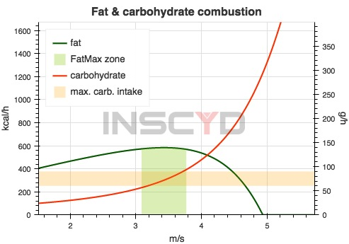 Example of Fat - and Carbohydrate combustion rates as a function of speed in an endurance runner. The green curve shows the fat utilization rate in kcal/h (left y-axis). The FatMax (maximum fat oxidation) is the apex of the curve and marked with the green area. The red curve shows the carbohydrate utilization rate in kcal/h (left y-axis) and in grams per hour (right y-axis). The maximum exogenous carbohydrate oxidation rate of 60-90 g/h is marked with the orange zone.
