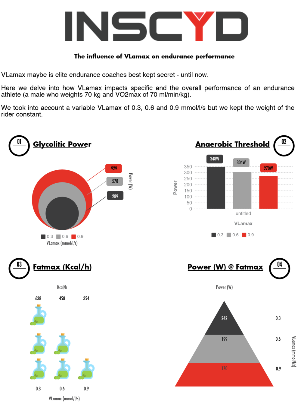 Infographic: The influence of VLamax on endurance performance.