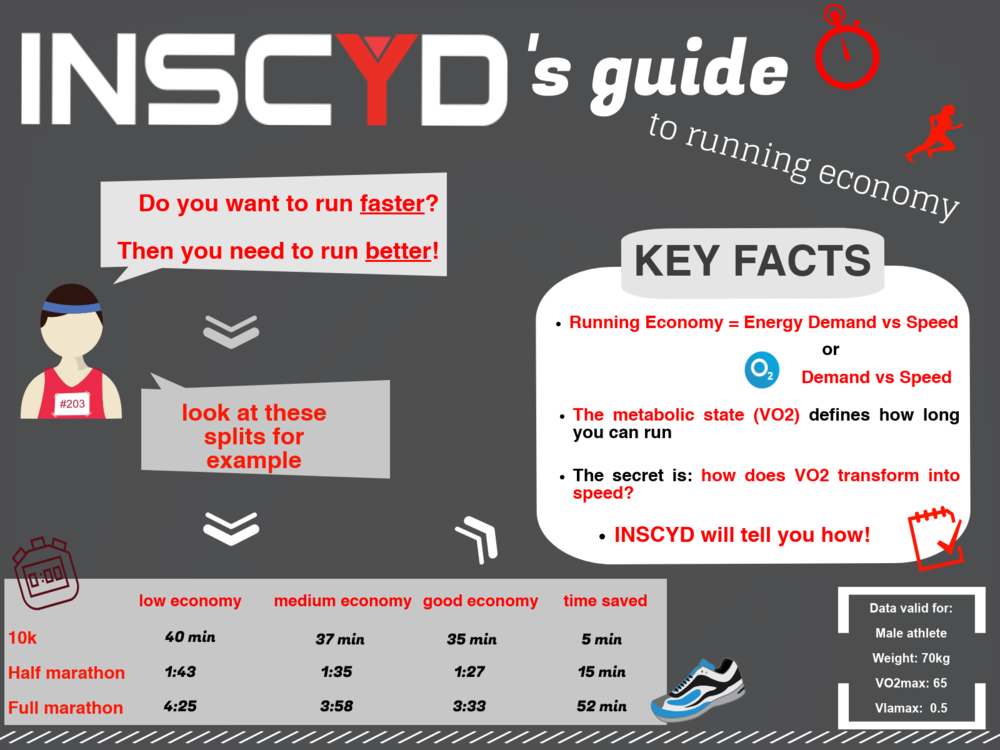 Infographic: INSCYD's guide to running economy.