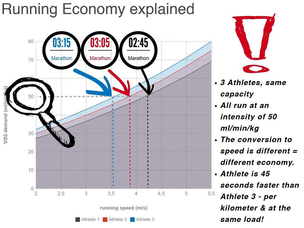 Running Economy explained