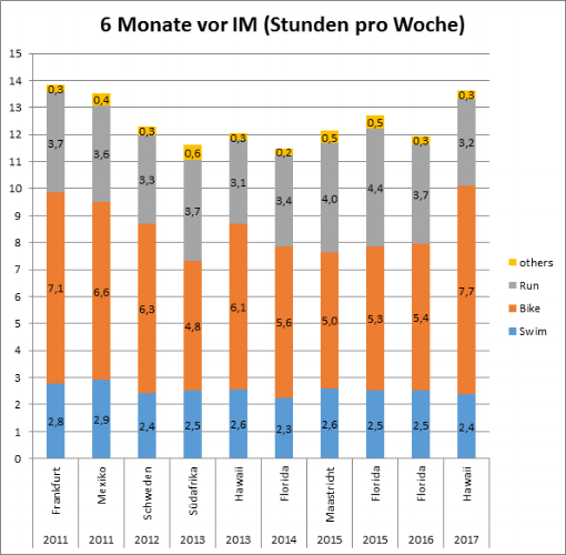 Schön's average training hour per week since 2011 and his goals for those years.