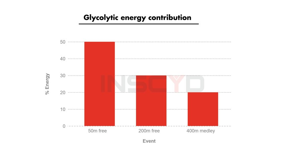 Fig 2: common glycolytic energy contribution in selected events