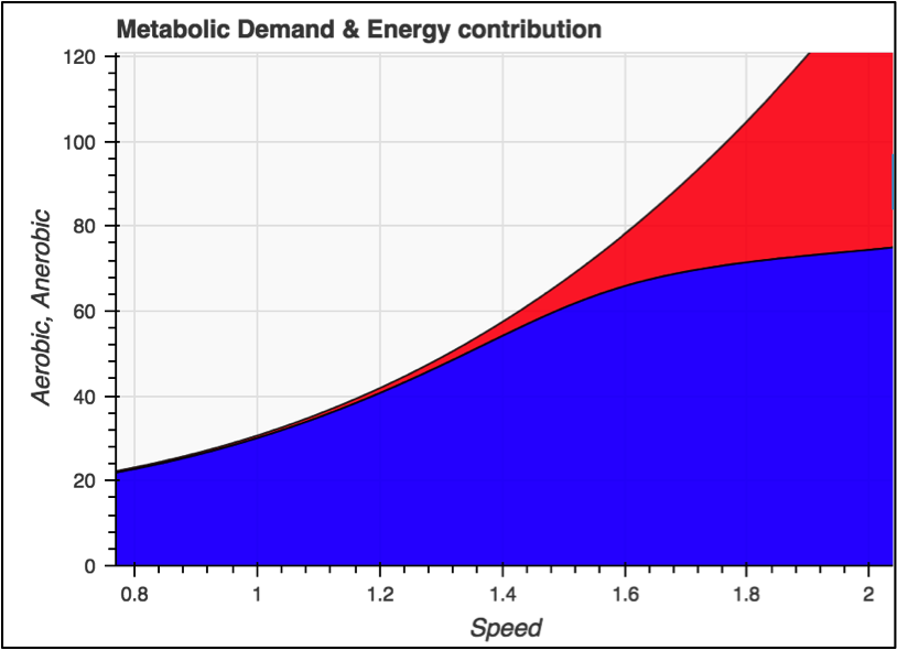 Aerobic (blue) vs. glycolytic energy (red) contribution in steady state conditions in an example from swimming