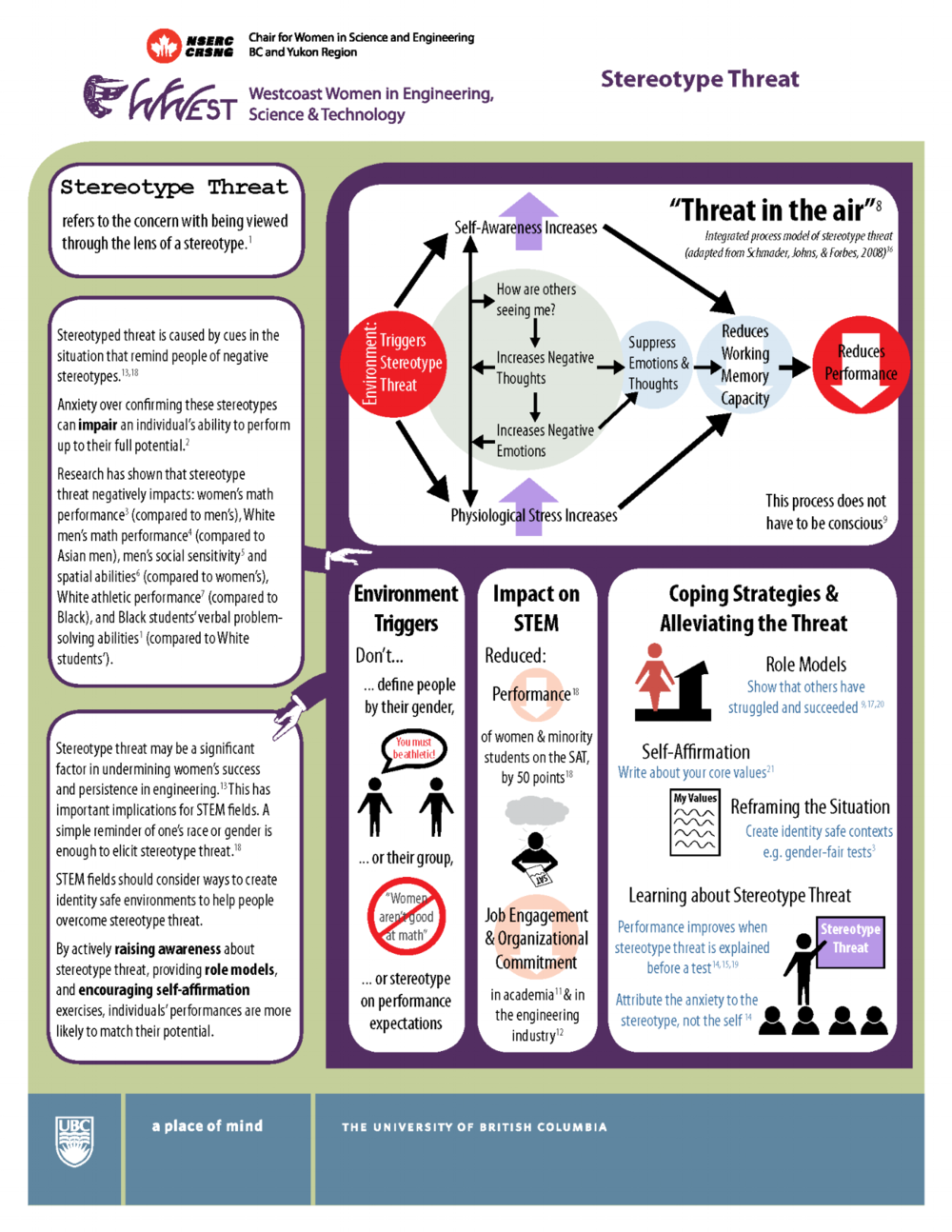Stereotype-Threat - Infographic.png