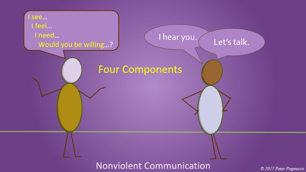 NONVIOLENT COMMUNICATION - Get What you Need with the Language of Integrity and Empathy