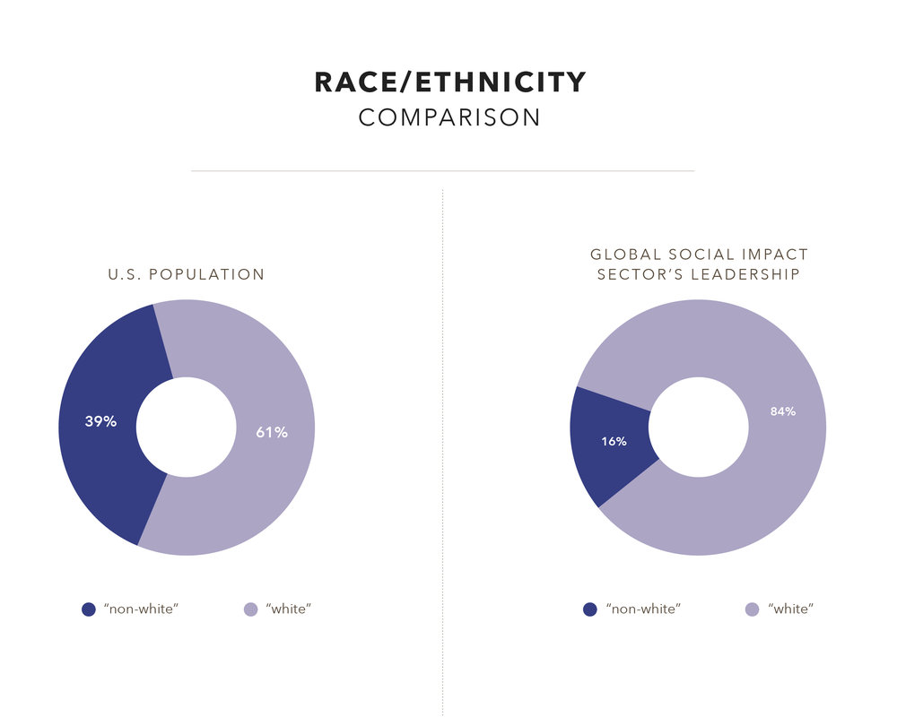 "Sector-wide Findings.  - According to the 2016 estimated census for the United States, 39 percent of the population is ""non-white."" For ease of reporting, our researchers categorized an organization as having equitable representation of people of color if at least 35 percent of their leadership team comprises people of color.  Of the 777 leaders we analyzed for race/ethnicity, we identified only 16 percent as leaders of color."