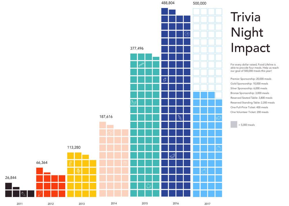 Trivia Night Meals.jpg