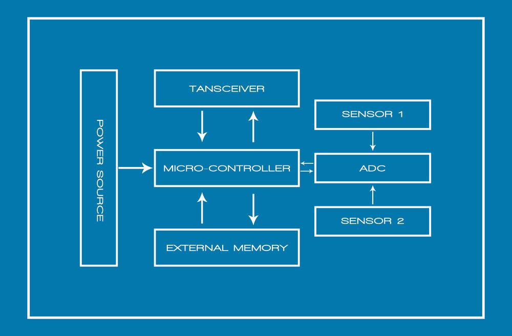 sensor_node.jpg