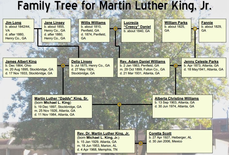 From  Roots of a Tree: The Genealogy of Martin Luther King Jr.  National Archives – Southeast Region.