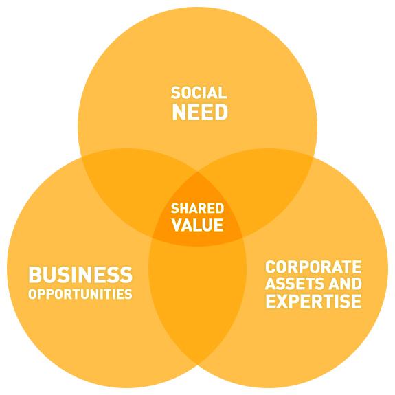 Mighty-Ally-Shared-Value-Venn.jpg
