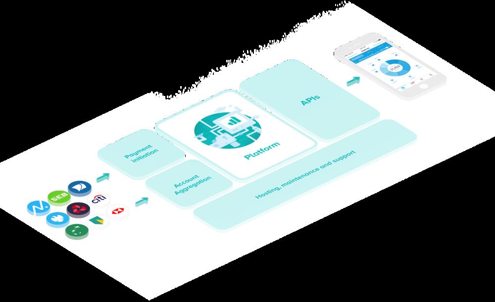 Tink Technology Platform
